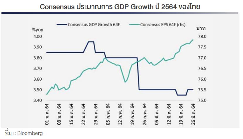 Consensus ประมาณการ GDP Growth ปี 2564 ของไทย