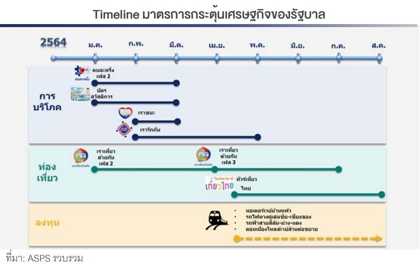 Timeline มาตรการกระตุ้นเศรษฐกิจของรัฐบาล