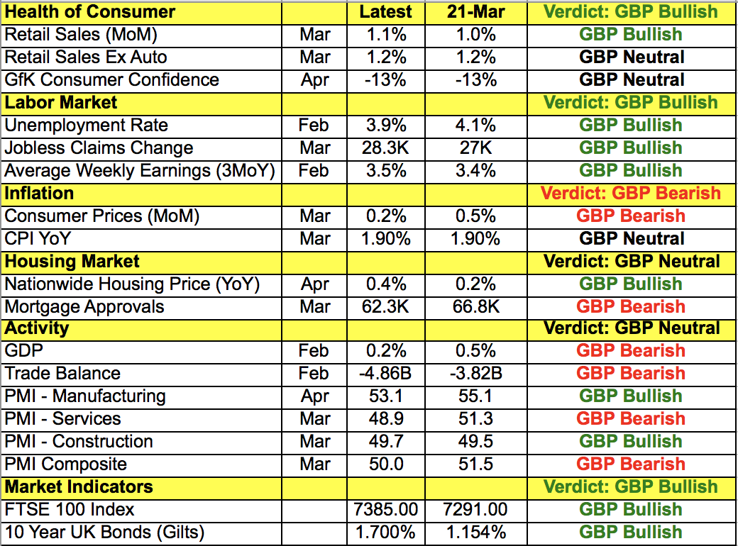 GBP Data Points